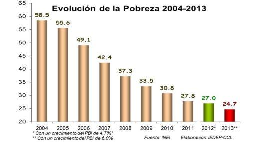 economia actual de peru: