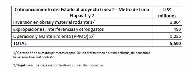 Beneficios de Línea 2 del Metro de Lima serán cuatro veces mayores al aporte del Estado