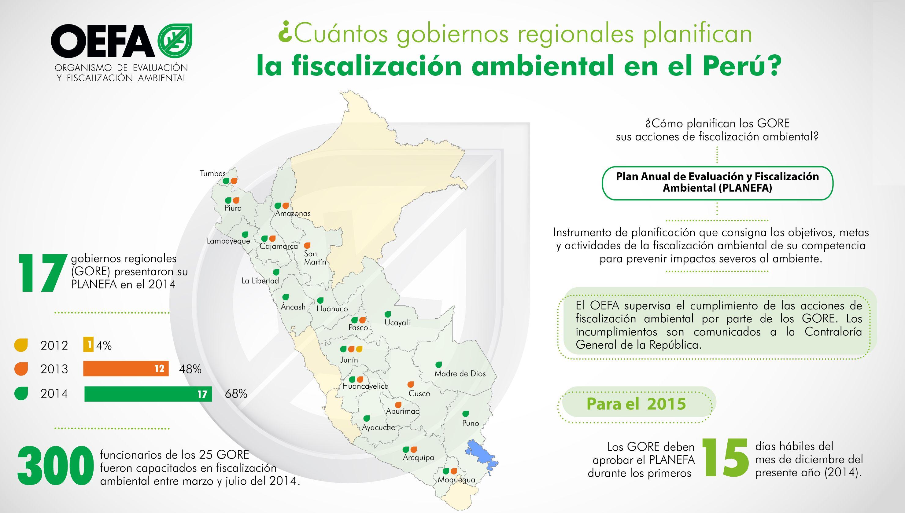 Oefa: Solo 17 gobiernos regionales planifican acciones de fiscalización ambiental
