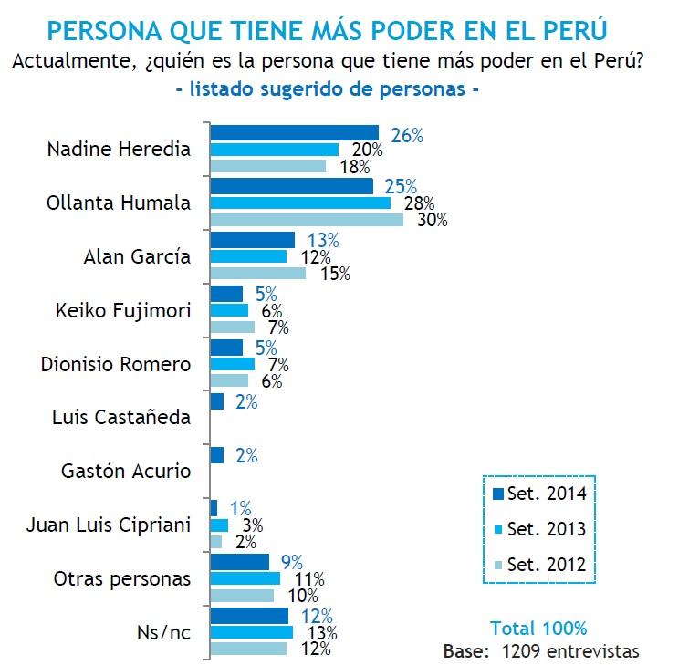Nadine Heredia lidera el ranking de las personalidades más poderosos del país
