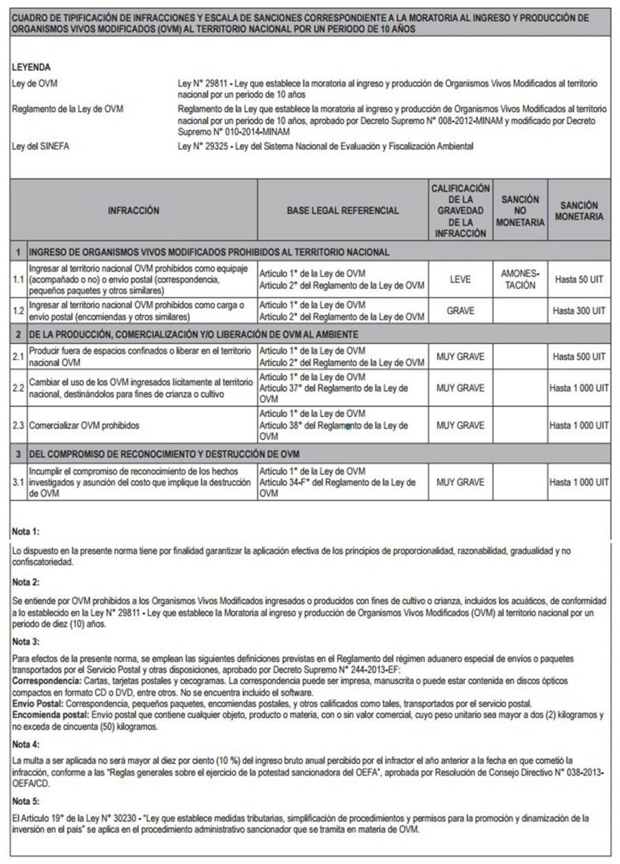 Comercializar transgénicos prohibidos será multado hasta con S/. 3.8 millones