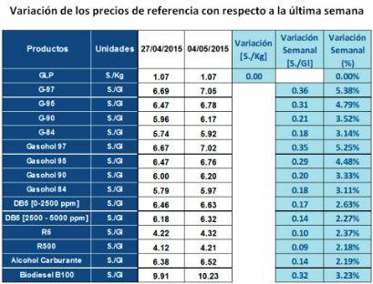 Precios de referencia de gasolinas y gasoholes suben hasta 5.31% esta semana