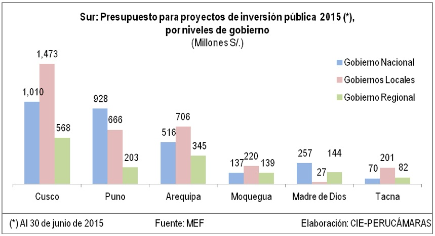 Macro Región Sur ejecutó 27.1% de su presupuesto para inversión pública