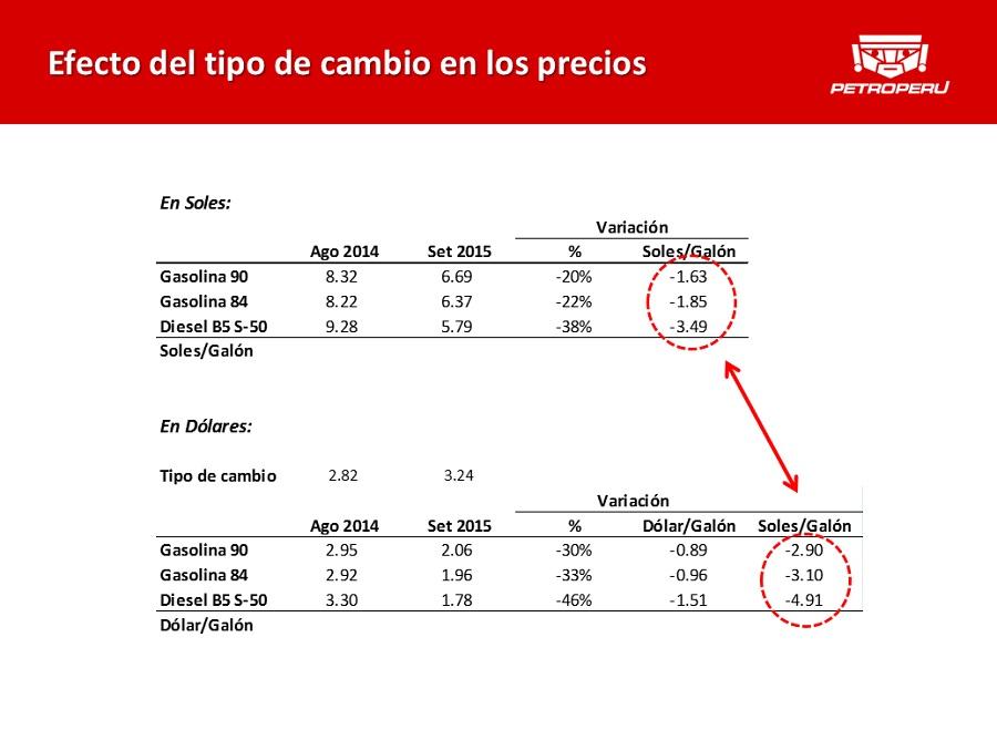 Petroperú: alza del dólar y aumento de ganancias de grifos impidió mayor reducción de precios de los combustibles