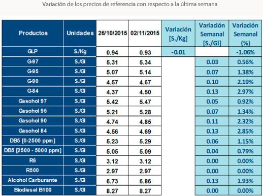 Precios de referencia de gasolinas y gasoholes suben hasta 5.56% esta semana