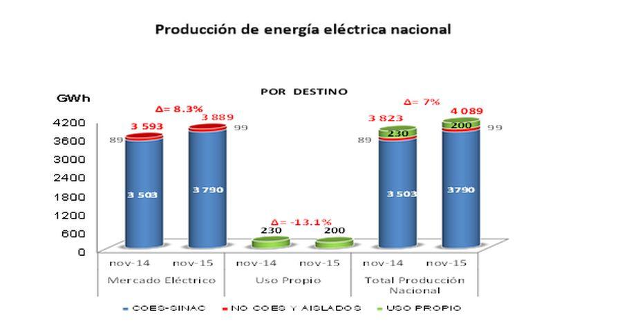 MEM: Producción de energía eléctrica se incrementó en 7% en noviembre