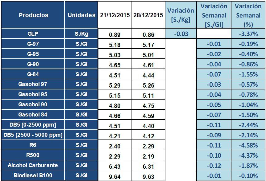 Precios de referencia de gasolinas y gasoholes bajan hasta 1.53% esta semana