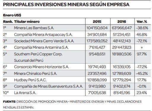 Inversión minera cae 31.4% con Las Bambas en operación