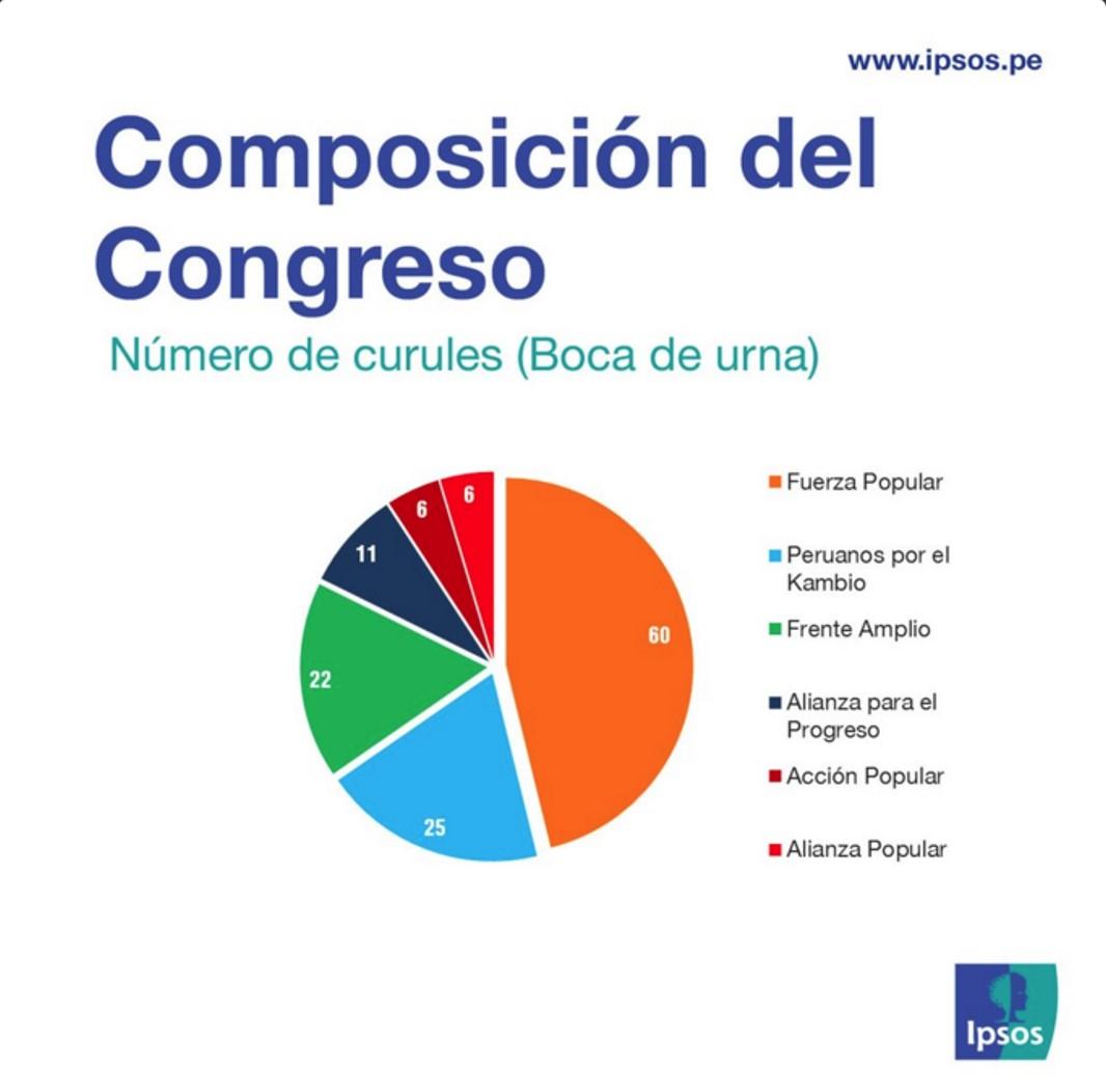 Elecciones 2016: Así sería la composición del próximo Congreso de la República