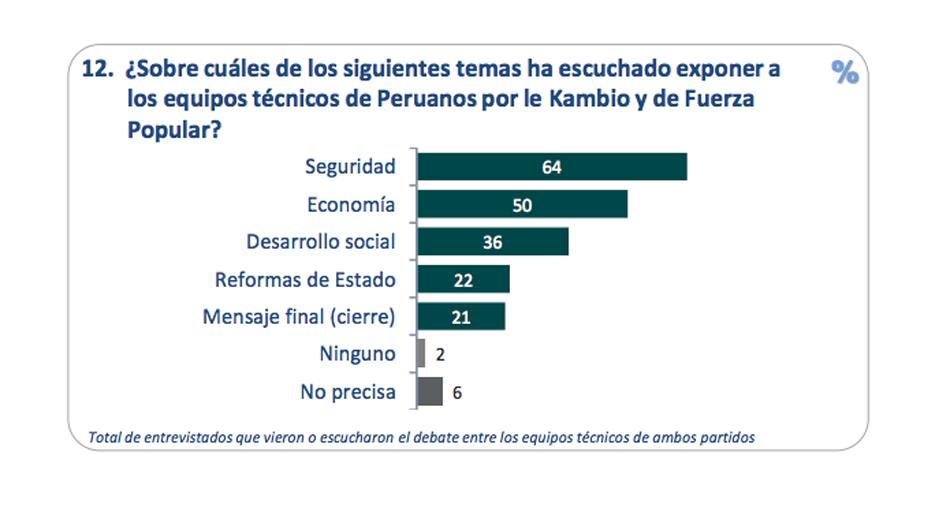 Quien Gano Las Elecciones En Peru