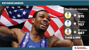 Río 2016. ¿Qué países lideran el medallero histórico de los Juegos Olímpicos?