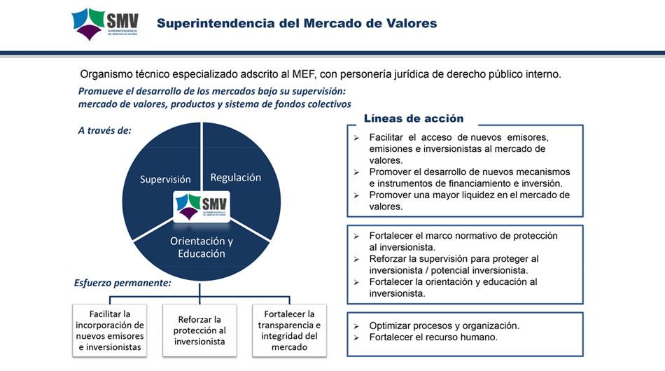 Bolsa de Valores, Perú, SMV, Mercado
