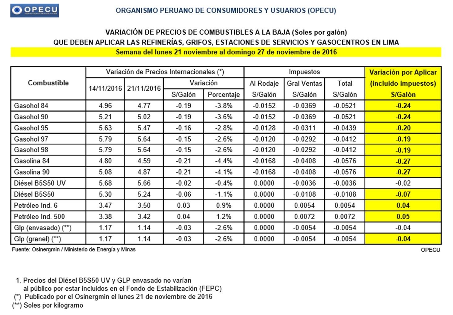 Opecu alerta de nueva baja internacional de combustibles de hasta 4.38%