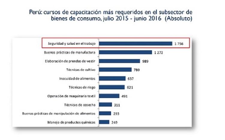 Sepa qué carreras atenderán la demanda laboral de la industria peruana para el 2017