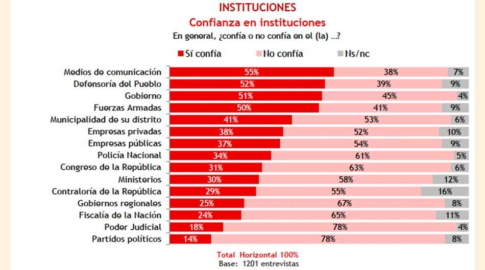 ¿Qué tanto confían los peruanos de las instituciones y las empresas del país?  ?Qué tanto confían los peruanos de las instituciones y las empresas del pais? 188141