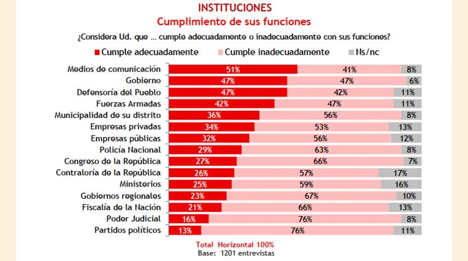 ¿Qué tanto confían los peruanos de las instituciones y las empresas del país?  ?Qué tanto confían los peruanos de las instituciones y las empresas del pais? 188142