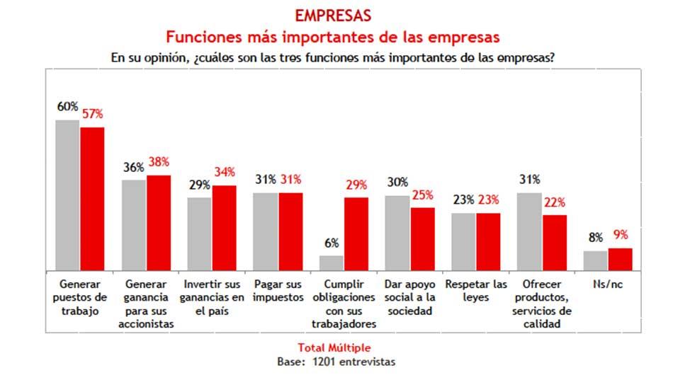 ¿Qué tanto confían los peruanos de las instituciones y las empresas del país?  ?Qué tanto confían los peruanos de las instituciones y las empresas del pais? 188145