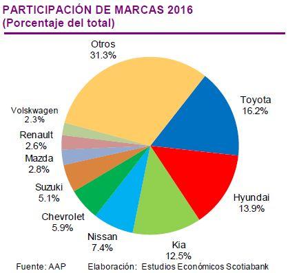 Se venderían 180,000 vehículos nuevos en el presente año, afirma Scotiabank