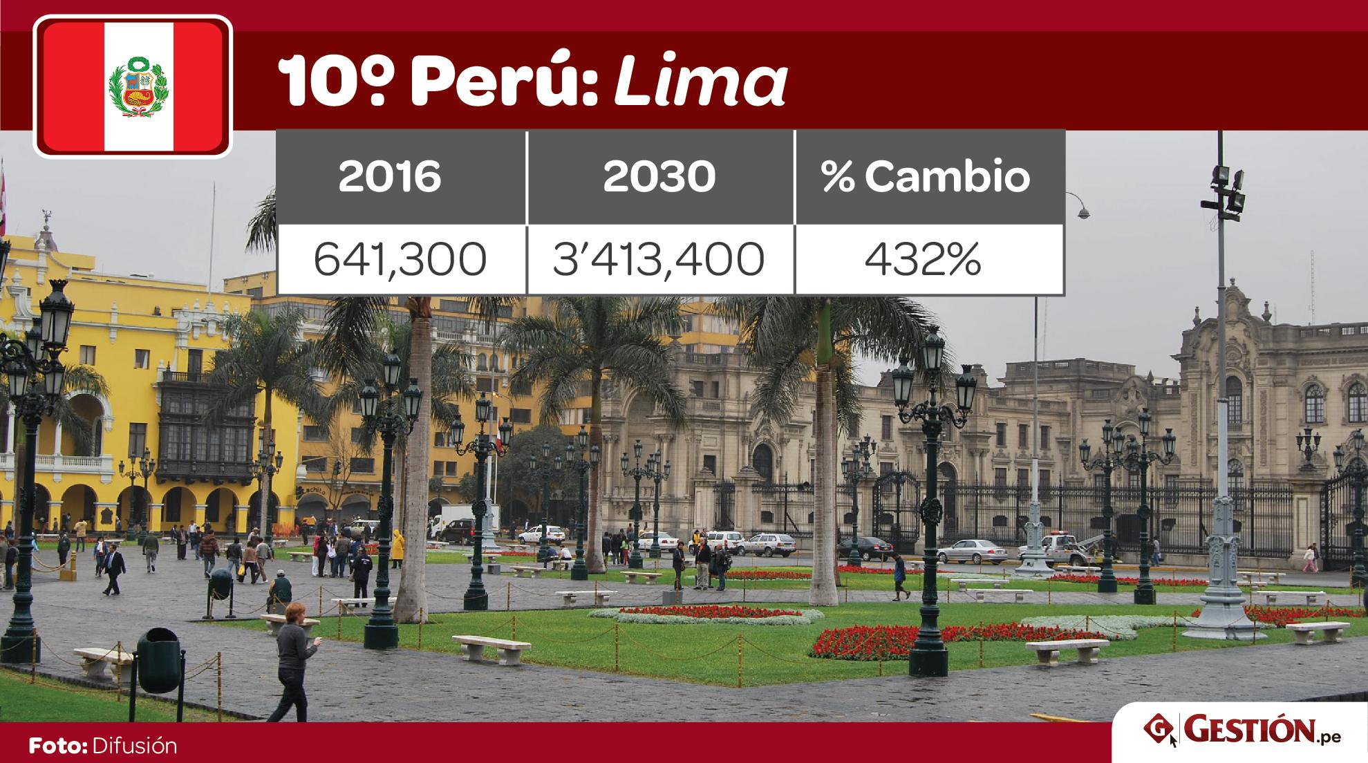 crecimiento, ciudades, clase media, paises, Améria Latina, habitantes