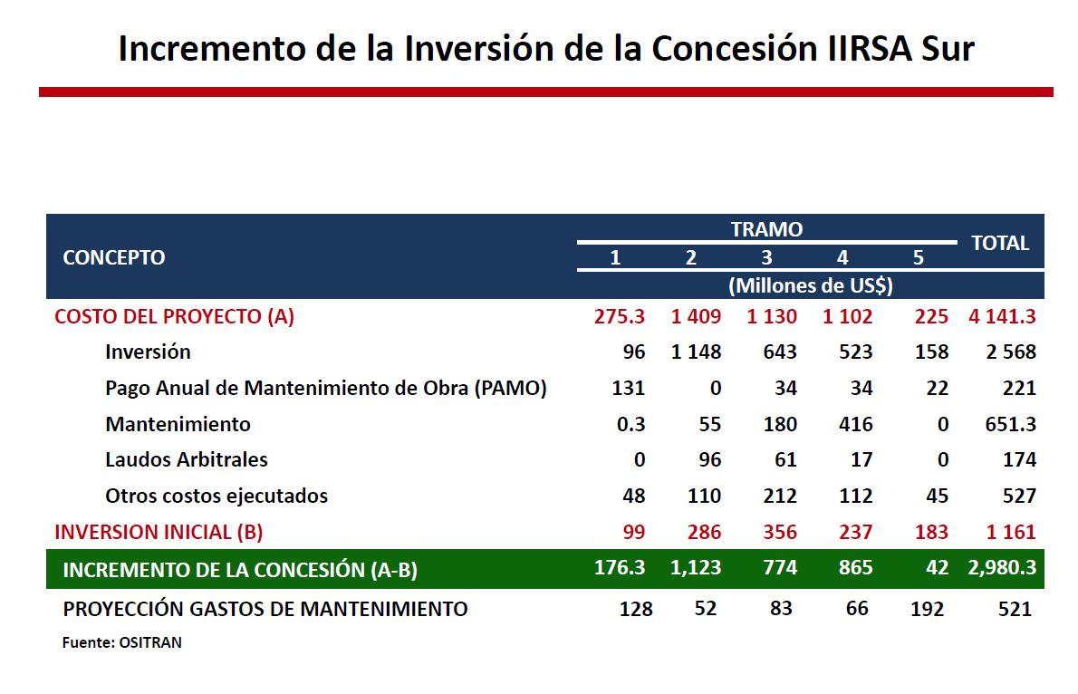 Contraloría: Costos de la IIRSA Sur se elevaron en 257% en beneficio de los concesionarios