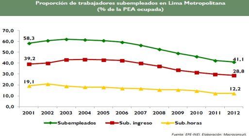 <b>Avances.</b> En 2012, 99 mil personas se insertaron en la PEA adecuadamente empleada.