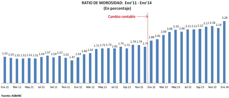 Morosidad en el sistema bancario registra fuerte alza de 0.14 puntos en enero