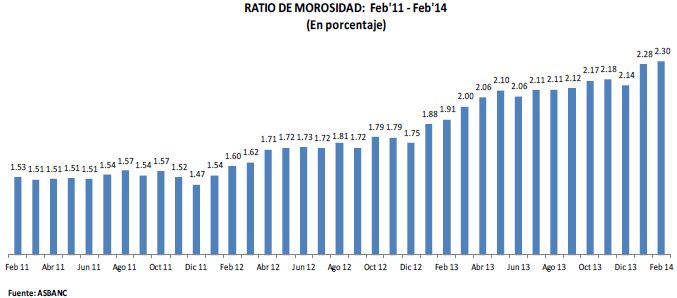 Morosidad en el sistema bancario se eleva a 2.30% en febrero
