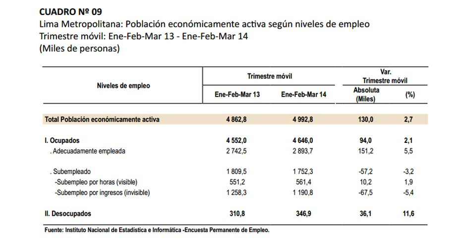 Desempleo en Lima Metropolitana sube a 6.9% interanual en primer trimestre del 2014