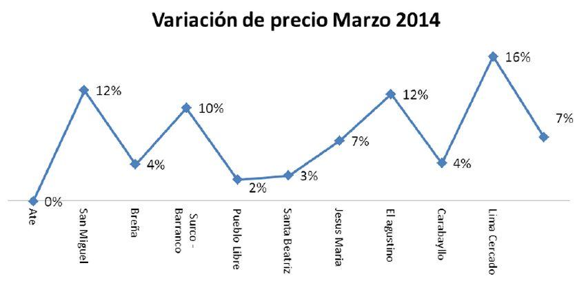 Jesús María es el distrito donde se vende más caro el metro cuadrado para vivienda