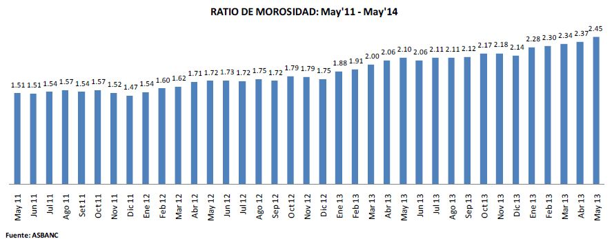 Morosidad de la banca comercial se incrementó a 2.45% en mayo