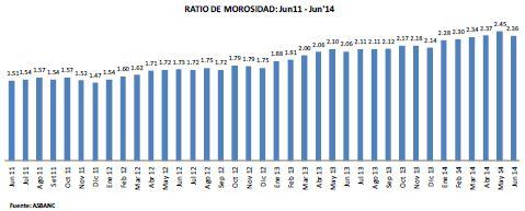 Morosidad bajó en junio luego de haber subido durante cinco meses seguidos
