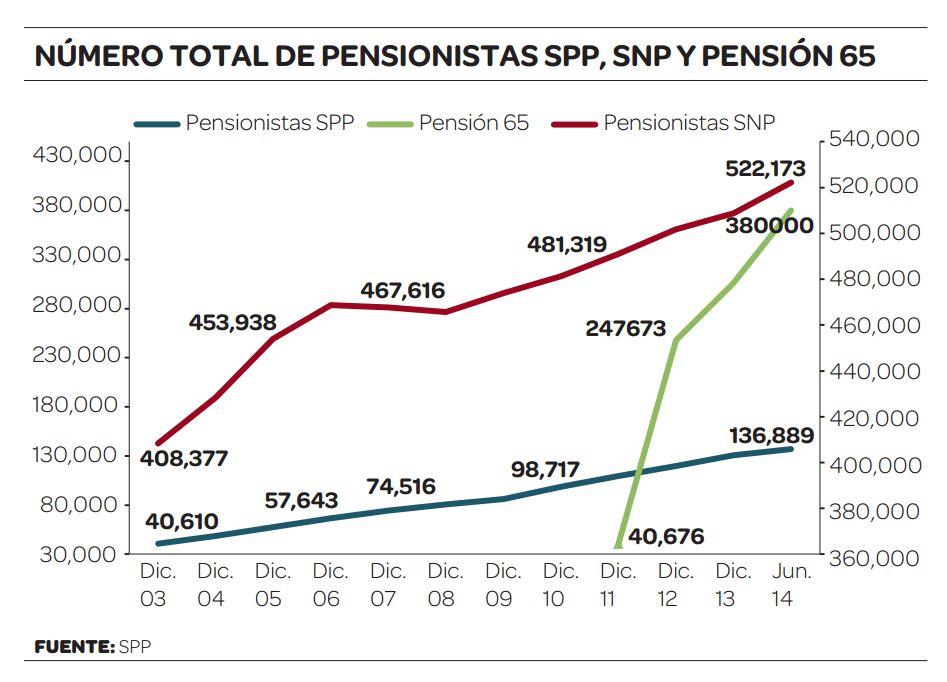 Jubilados de la ONP solo pueden aspirar a una pensión máxima de S/. 857