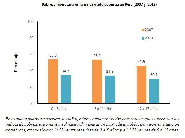 ¿Cómo enfrentar la pobreza infantil en el Perú?