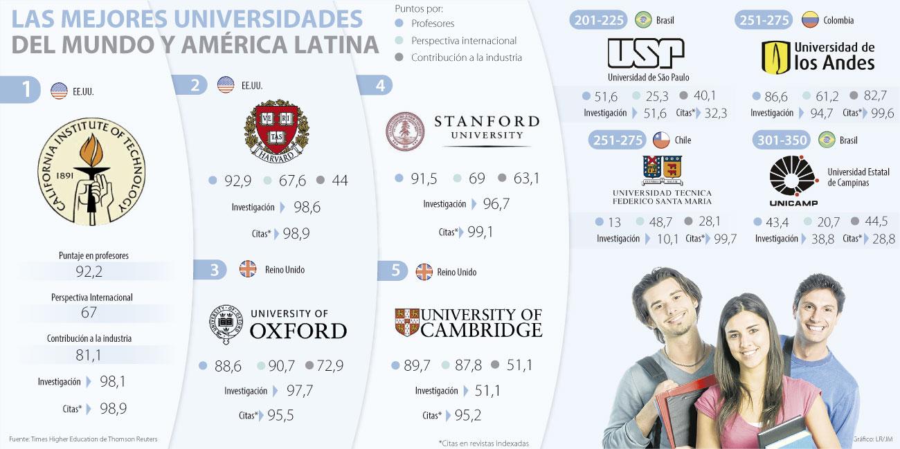 Universidades de Brasil, Chile y Colombia entre las mejores del mundo