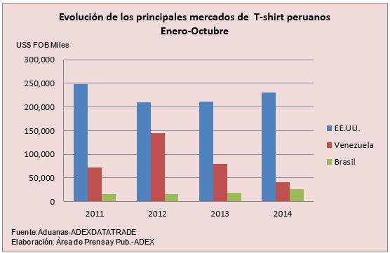 Grandes compradores de T-shirts están trasladando pedidos a países con menores costos