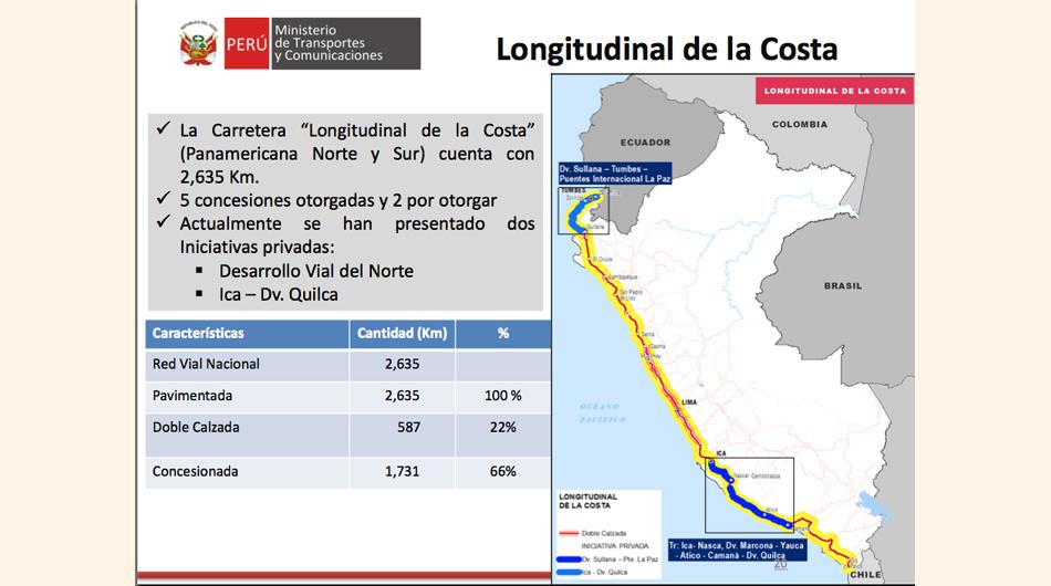 inversiones, MTC, Ministerio de Transportes y Comunicaciones, transporte