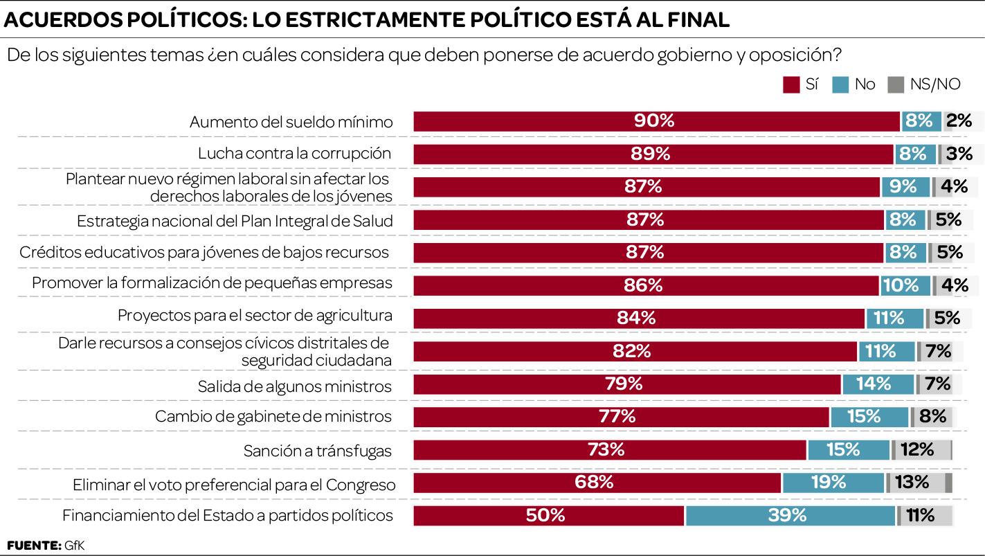 El 90% de peruanos pide acuerdo político por alza de sueldo mínimo