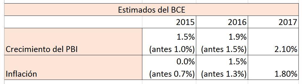 BCE ahora estima que la Unión Europea crecerá 1.5% en el 2015