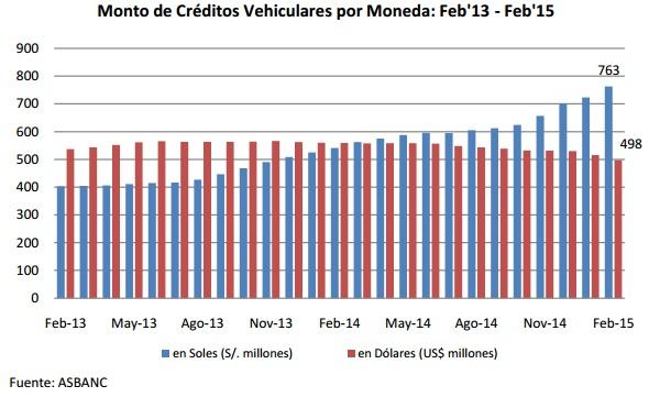 Asbanc: Créditos vehiculares en soles crecieron en febrero y sumaron S/. 763 millones