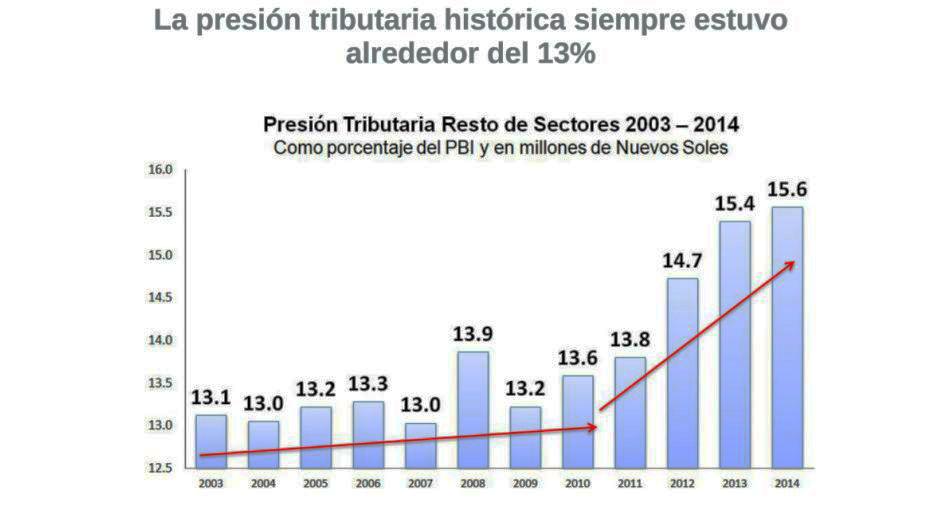 Sunat, tributación, Evolución y proyecciones de la tributación en el Perú