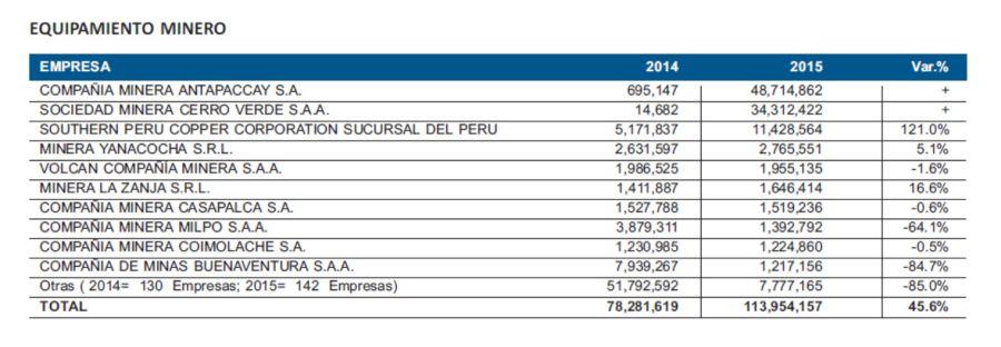 En el primer bimestre invirtieron 467 empresas mineras en Perú