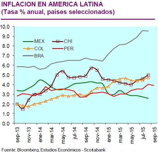 Scotiabank: Inflación cerraría el 2015 en cerca de 4%
