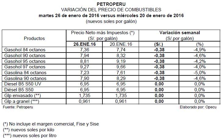 Petroperú y Repsol bajaron precios de gasolinas en S/ 0.38 por galón