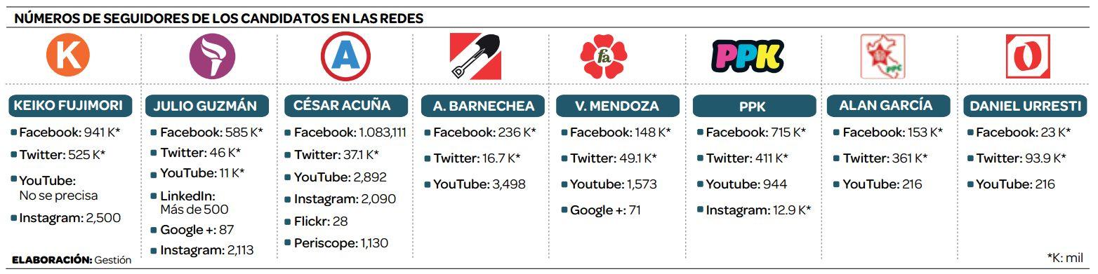 Solo en Facebook, los candidatos gastarían al menos US$ 75,000 mensuales