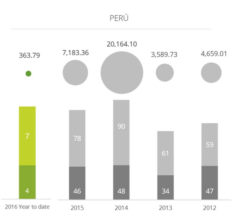 Fusiones y adquisiciones en Perú son las más bajas de la Alianza del Pacífico