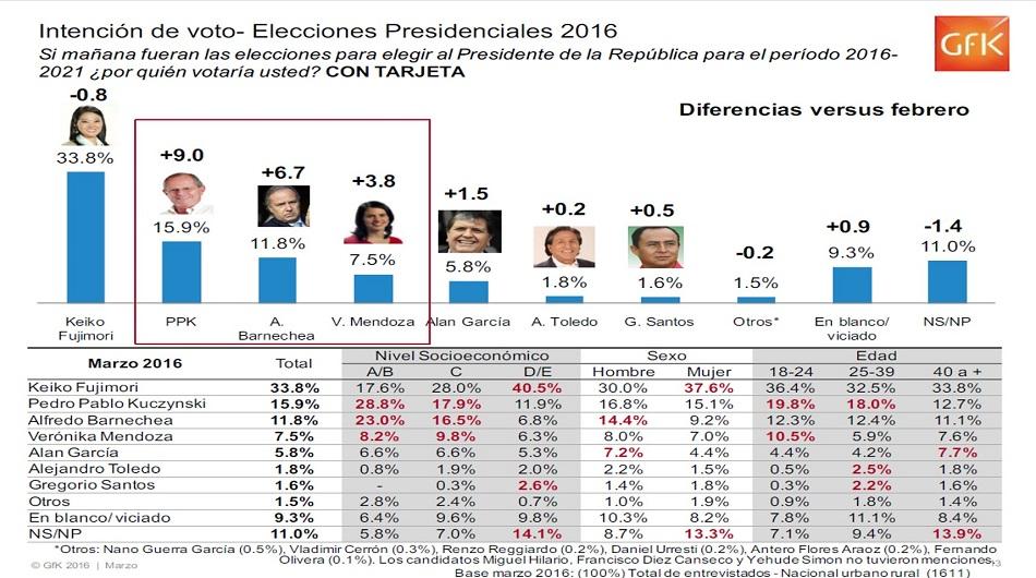 GfK, elecciones 2016, candidatos presidenciales