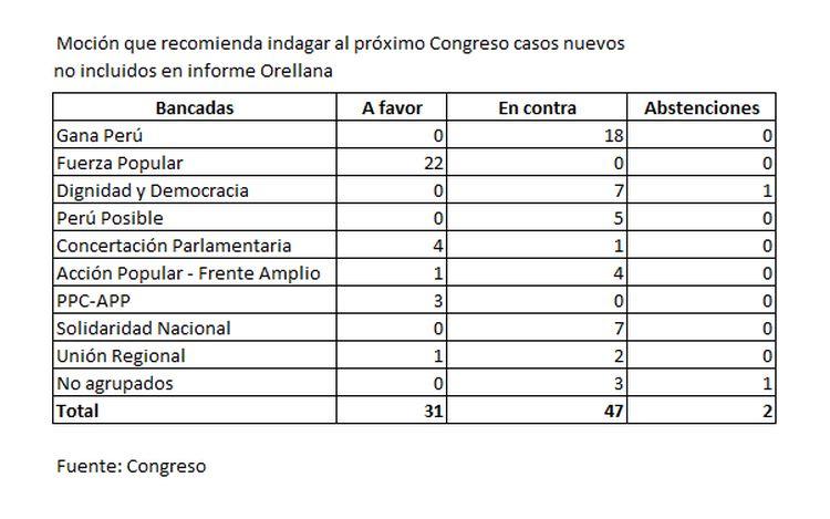 Caso Orellana: ¿Cómo se votó la moción que desestimó incluir a Violeta en el informe?