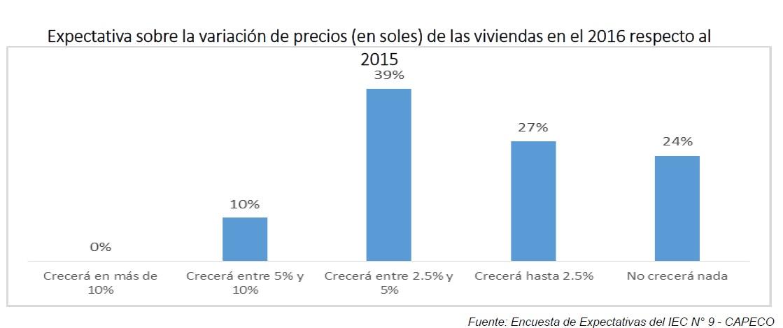 Precio de viviendas: ¿En qué segmentos se concentrará la mayor alza?