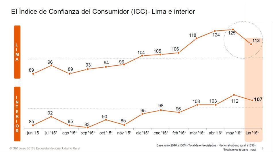 economía peruana, GfK, confianza de los consumidores