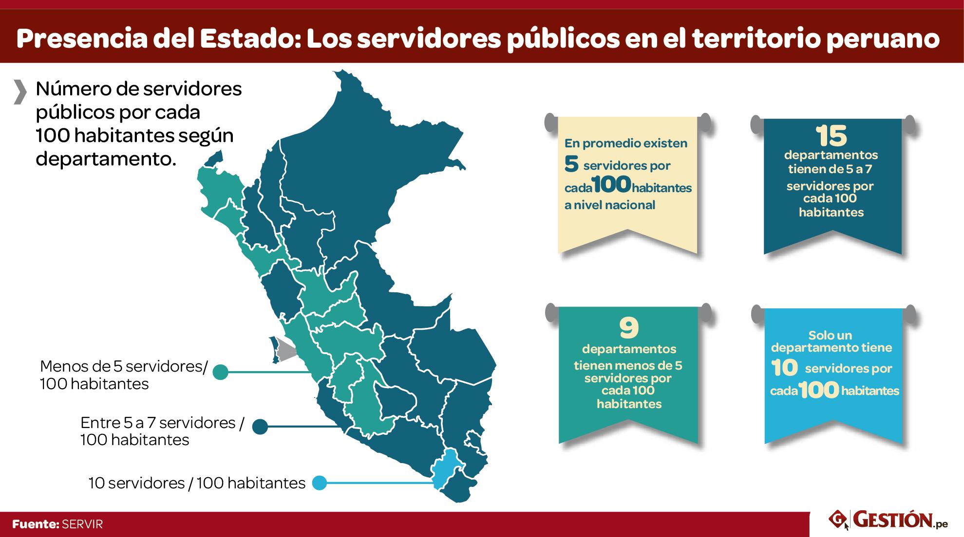 Perú.servicio civil